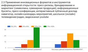 Результаты опроса фокус-группы по одному из предлагаемых показателей информационной открытости образования.
